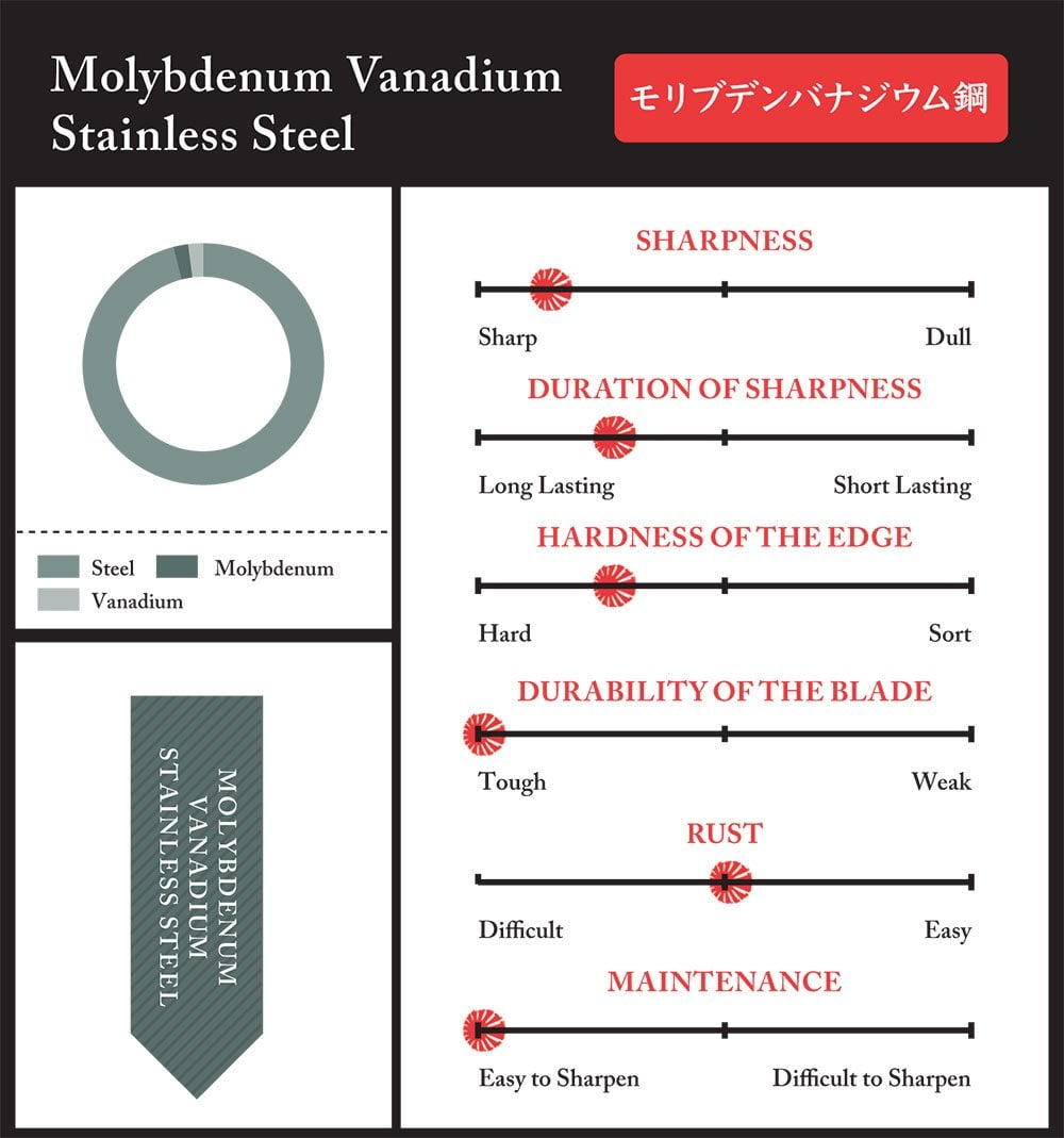 Molybdenum Vanadium Stainless Steel